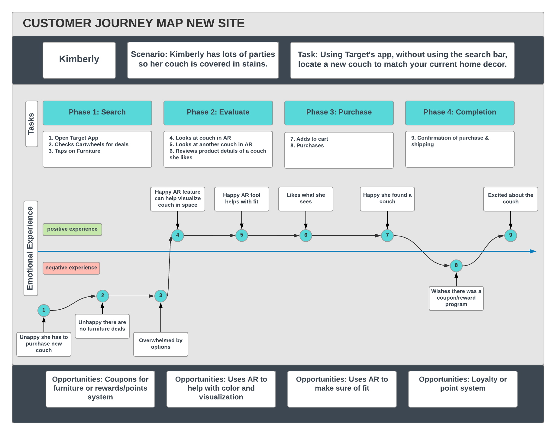 Customer Journey Map New