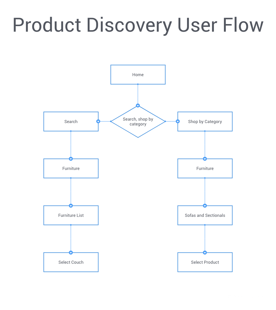 Target User Flow 1 (1) copy